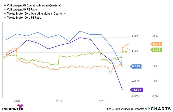 VWAGY Operating Margin (Quarterly) Chart