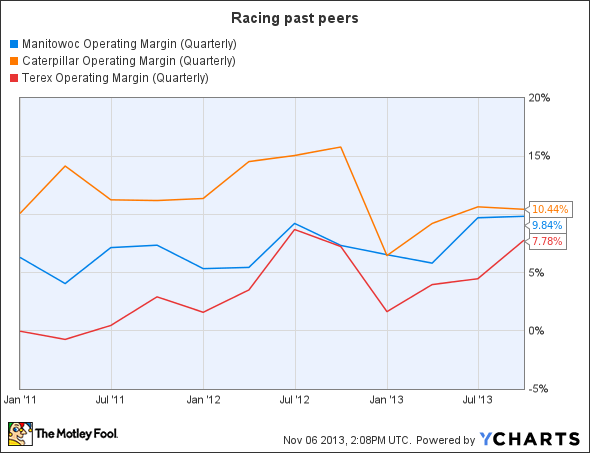 MTW Operating Margin (Quarterly) Chart