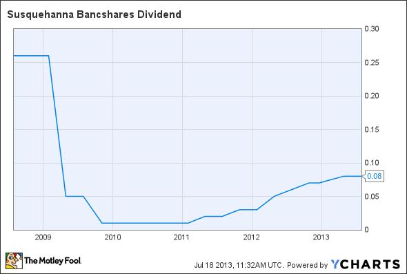 SUSQ Dividend Chart