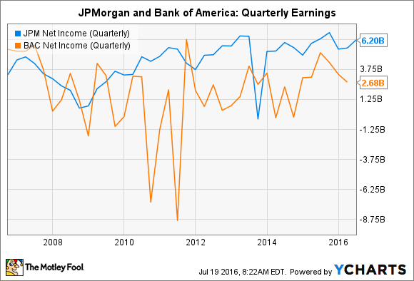 JPM Net Income (Quarterly) Chart