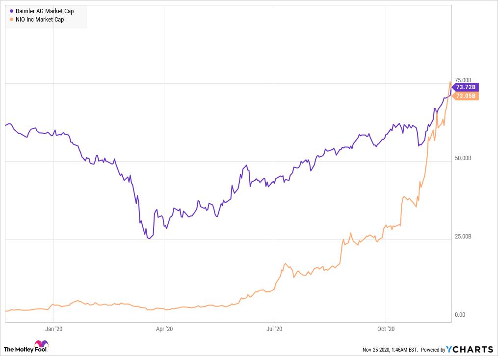DDAIF Market Cap Chart