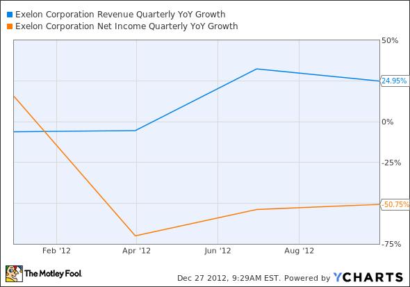 EXC Revenue Quarterly YoY Growth Chart