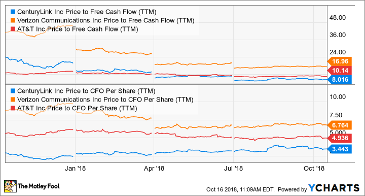 CTL Price to Free Cash Flow (TTM) Chart