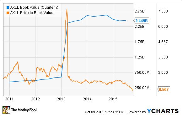 AXLL Book Value (Quarterly) Chart