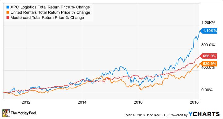 XPO Total Return Price Chart