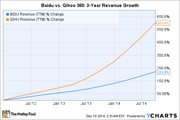 google vs baidu in china New york (cnnmoney) -- baidu is often referred to as china's google that might be insulting to baidu baidu (bidu) is the market share leader in online search in china its lead over google (goog.