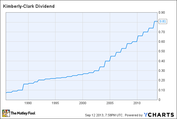 KMB Dividend Chart