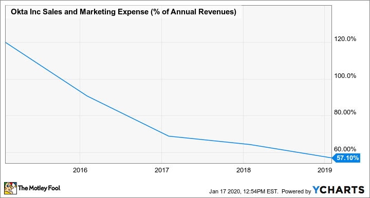 OKTA Sales and Marketing Expense (% of Annual Revenues) Chart