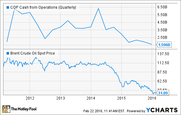 COP Cash from Operations (Quarterly) Chart