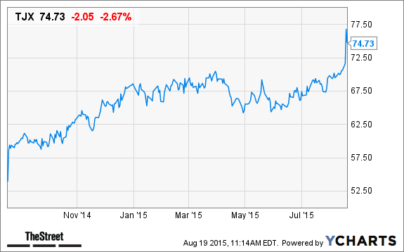 TJX Cos  (TJX) Stock Price Target Raised at Deutsche Bank