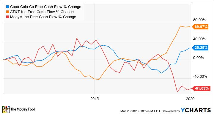KO Free Cash Flow Chart