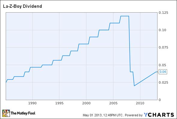LZB Dividend Chart