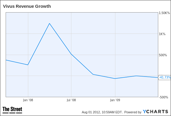 VVUS Revenue Growth Chart