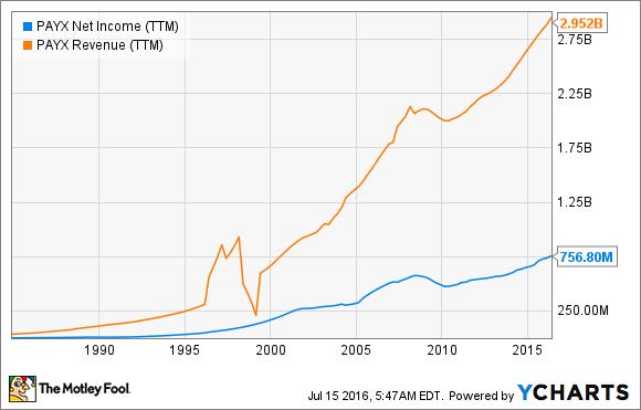 PAYX Net Income (TTM) Chart