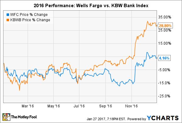 1 Reason Wells Fargo Could Underperform in 2017 -- The Motley Fool