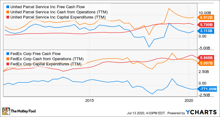 UPS Free Cash Flow Chart