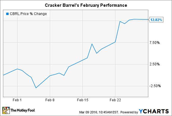 CBRL Chart