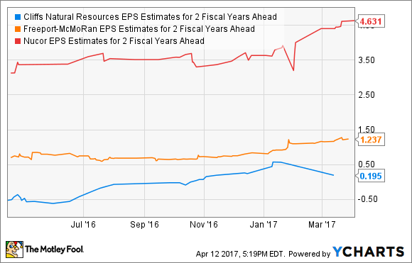 CLF EPS Estimates for 2 Fiscal Years Ahead Chart