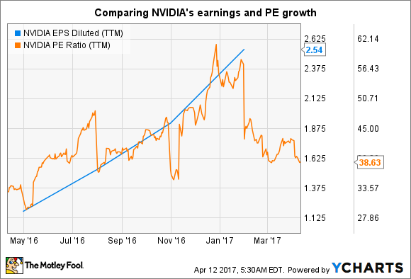 NVDA EPS Diluted (TTM) Chart