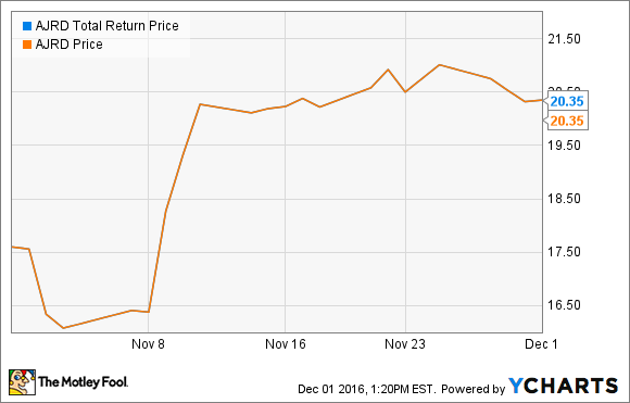 AJRD Total Return Price Chart