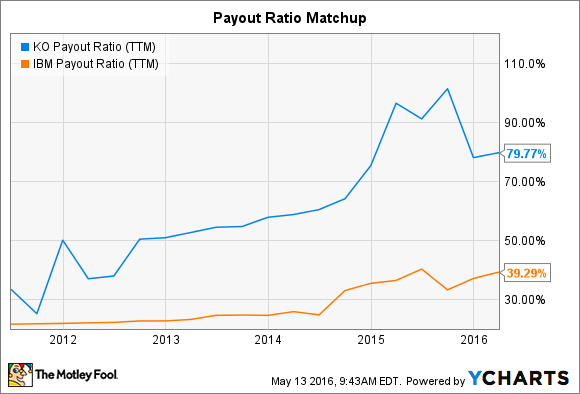 KO Payout Ratio (TTM) Chart