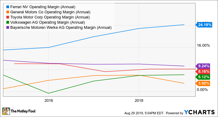 RACE Operating Margin (Annual) Chart