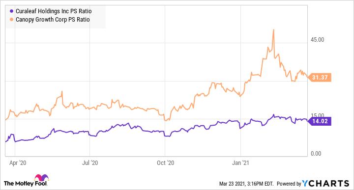 CURLF PS Ratio Chart
