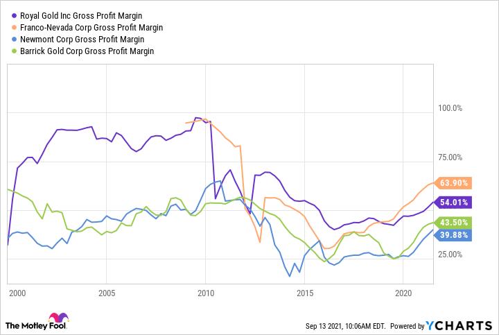 RGLD Gross Profit Margin Chart