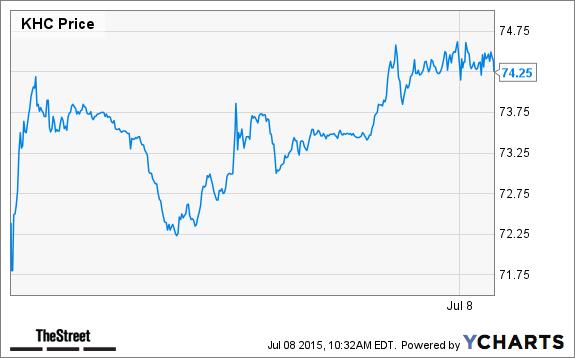 Jim Cramer Kraft Heinz Khc Is Exactly What Investors Need Now