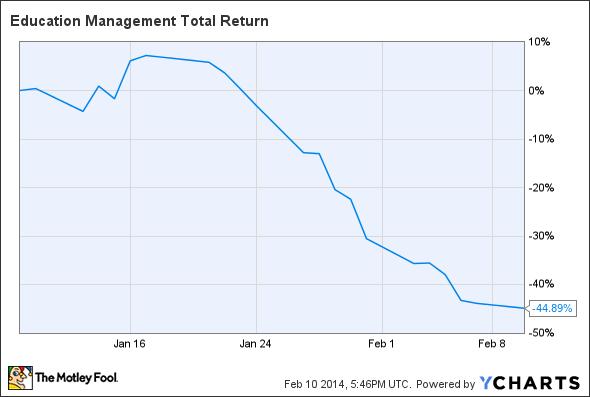 EDMC Total Return Price Chart