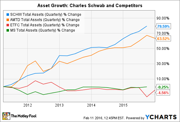 SCHW Total Assets (Quarterly) Chart