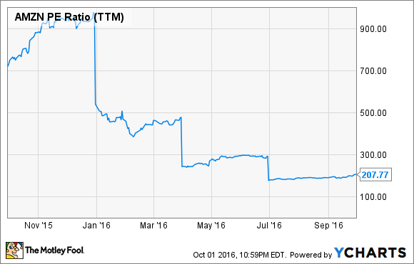 AMZN PE Ratio (TTM) Chart