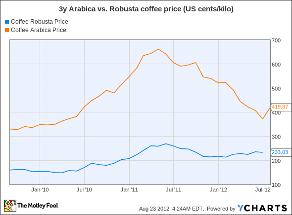 Coffee Robusta Price Chart