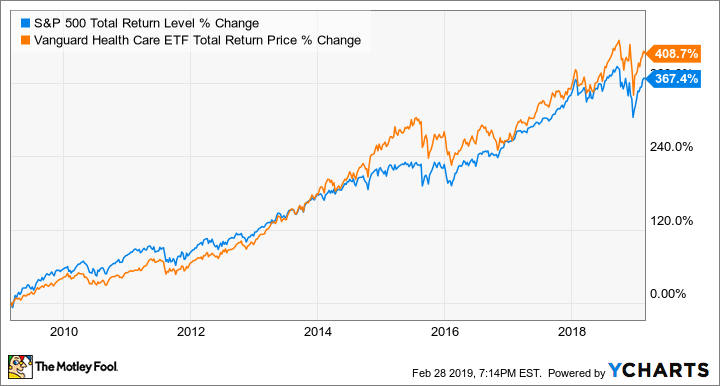 The Top Index Funds for 2019 -- The Motley Fool