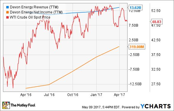 DVN Revenue (TTM) Chart