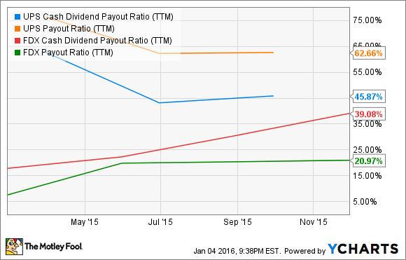 UPS Cash Dividend Payout Ratio (TTM) Chart