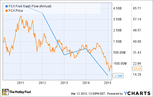 FCX Free Cash Flow (Annual) Chart