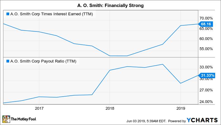 AOS Times Interest Earned (TTM) Chart