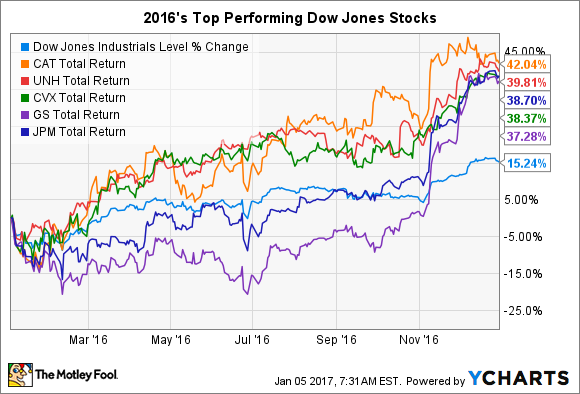 Dji Stock Quote Delectable The 5 Best Dow Jones Stocks In 2016  The Motley Fool