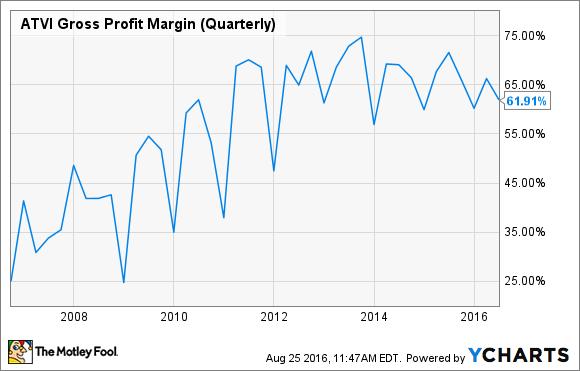 ATVI Gross Profit Margin (Quarterly) Chart