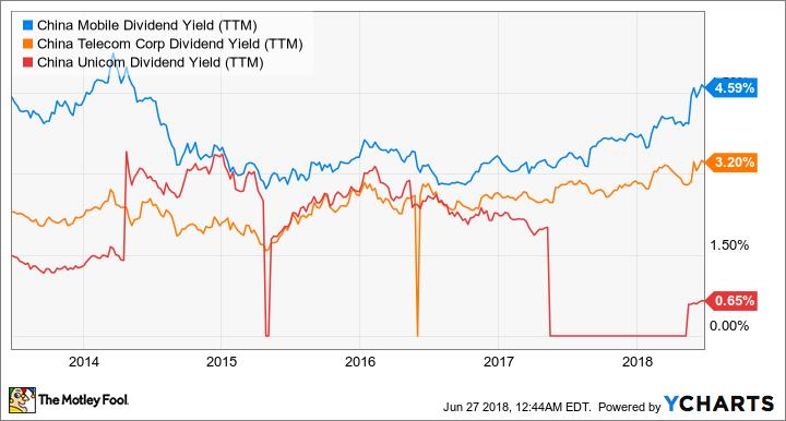 CHL Dividend Yield (TTM) Chart