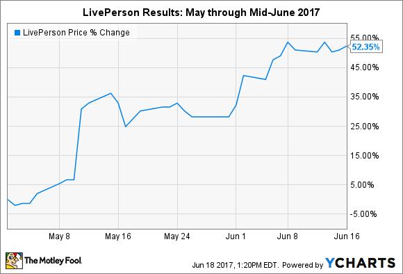LPSN Chart
