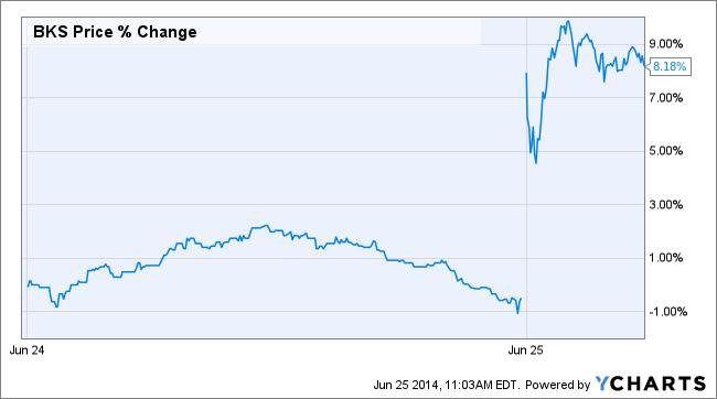 BKS Price Chart