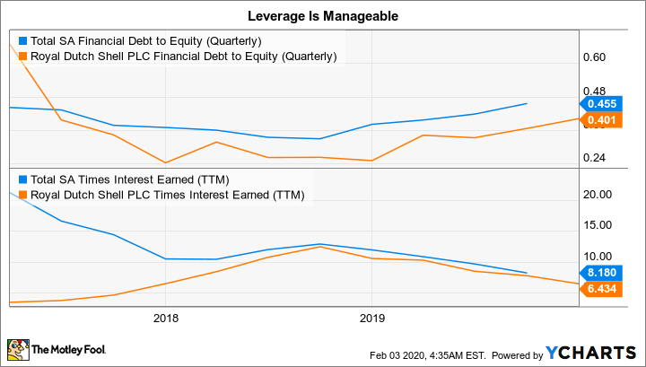 TOT Financial Debt to Equity (Quarterly) Chart