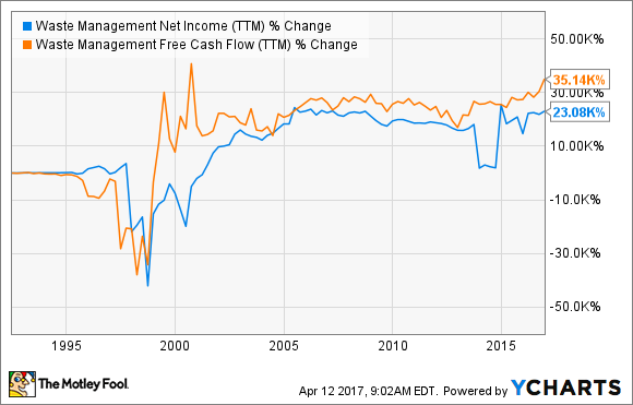 WM Net Income (TTM) Chart