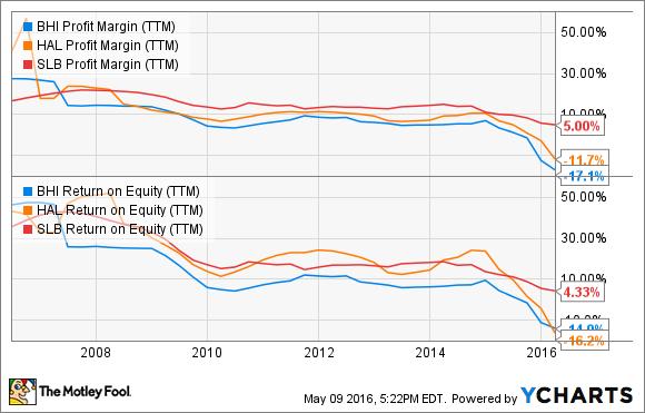 BHI Profit Margin (TTM) Chart