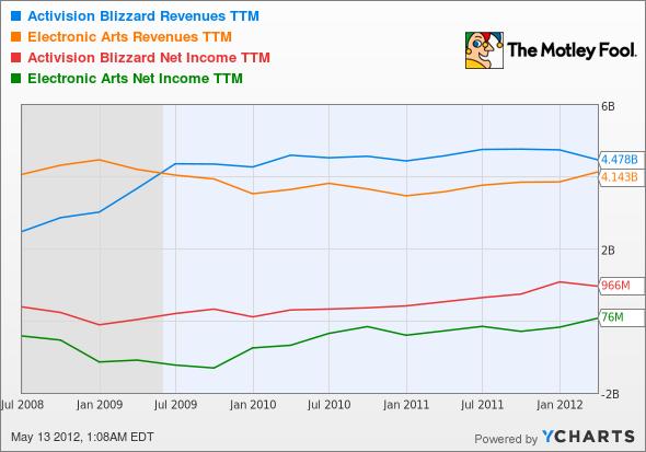 ATVI Revenues TTM Chart