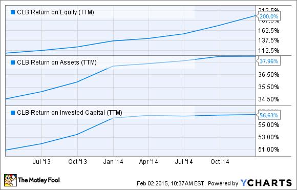 CLB Return on Equity (TTM) Chart