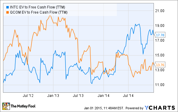INTC EV to Free Cash Flow (TTM) Chart