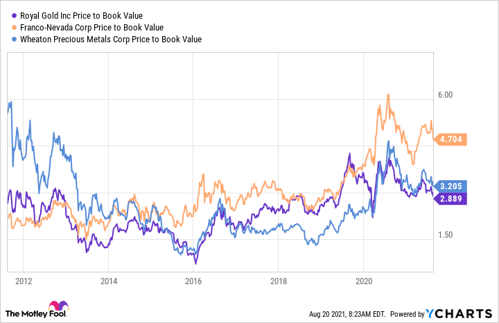 RGLD Price to Book Value Chart